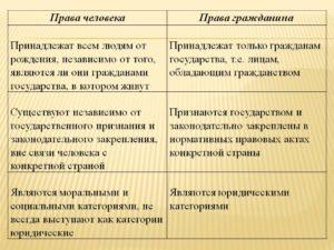 Личные права и обязанности человека и гражданина. Чем отличаются права от обязанностей человека