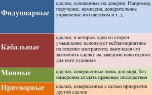 Признание сделки кабальной судебная практика. Кабальная сделка договора займа