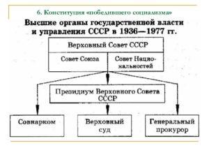 Органы государственной власти 1936. Органы власти в ссср схема
