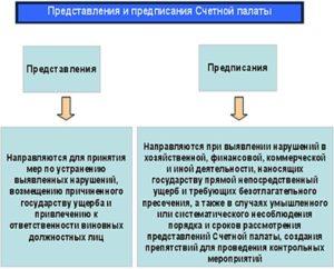 Представления и предписания контрольных органов. Чем отличается предписание от представления Чем отличается предписание от представления