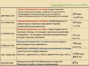 Сословия в 18 19 веке. Российские сословия XIX века