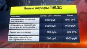 Штраф гибдд 10000 рублей за что. Штрафы гибдд за нарушения пдд