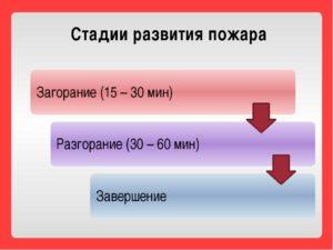3 стадии развития пожара. Стадии развития пожара и его категории сложности