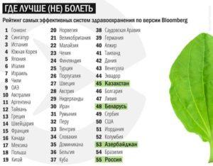 Рейтинг медицины по странам. Рейтинг стран по уровню здравоохранения