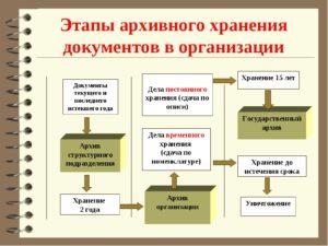 Как рассчитать площадь помещения для архива. Порядок хранения документов: комплексный подход
