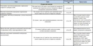 Увеличение срока исполнения контракта по 44 фз. Измение сроков исполнения контракта при госзакупках