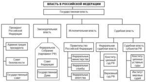 Ветви власти в рф схема и функции. Разделение властей