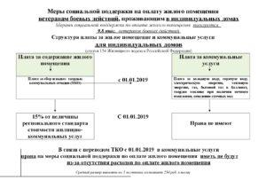 Как участник боевых действий. Льготы ветеранам боевых действий в Московской области: меры социальной поддержки