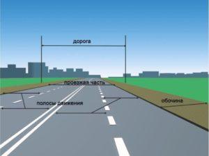 Как узнать кто должен обслуживать дорогу. Кто отвечает за дороги в городе