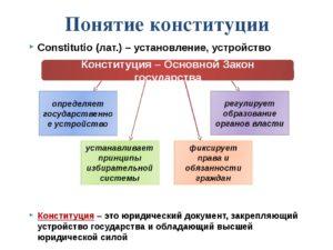 1 соотношение понятий конституция и конституционализм. Юридическая сила решений