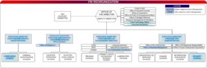 FBI (ФБР): расшифровка аббревиатуры и сфера интересов. Для чего нужен ФБР в Америке, каковы их функции? Описание деятельности Федерального Бюро