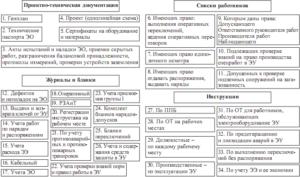 Техническая документация что в себя включает. Техническая документация и ее виды