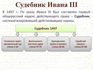 Основные положения Судебника Ивана III. Основные положения Судебника Ивана III Судебник ивана 3 источники предпосылки создания структура