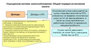 Усн доходы и патент одновременно. Совмещение УСН и ПСН: по одному виду деятельности, по разным, для ИП, взносы в ПФР