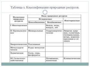 Характеристика мировых природных ресурсов таблица.  Мировые природные ресурсы
