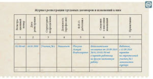 Как правильно нумеровать трудовой договор. Нумерация трудовых договоров с точки зрения ТК РФ