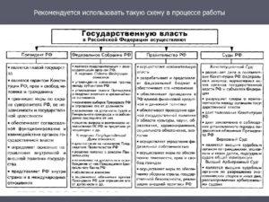 Функции органов государственной власти рф таблица егэ. Органы государственной власти в россии