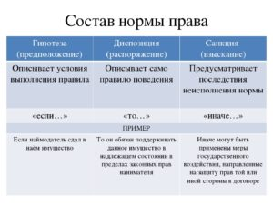 Абстрактная гипотеза пример из кодексов. Определяем гипотезу диспозицию и санкцию