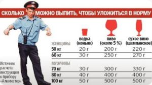 Сколько можно выпить за рулем в европе и россии.