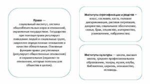 Основные функции права как социального института. Социальные институты права