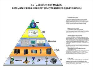 Автоматизированные системы управления гост. Автоматизированные системы управления предприятием (асуп) и госты