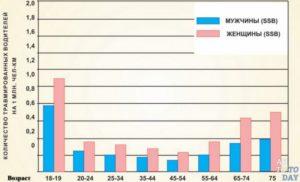 Статистика аварий женщин и мужчин. Насколько чаще женщины попадают в ДТП? Женщина за рулем