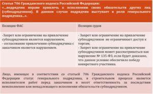Субподрядчику требования по фз 44. Привлечение субподрядчиков к исполнению контракта