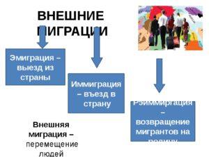 Разница между миграцией и эмиграцией. Проблемы при эмиграции