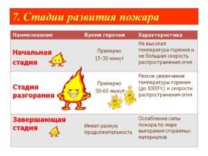 Стадии пожара: классификация, основы и основные зоны. В процессе развития пожара различают три стадии