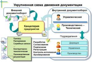 Схемы документооборота. Соединяем внутренний и внешний документооборот
