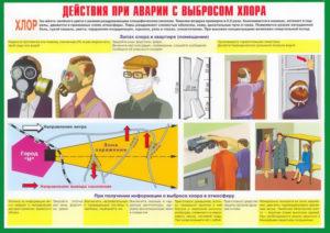 Защита от отравления хлором. Что делать при аварии с утечкой хлора