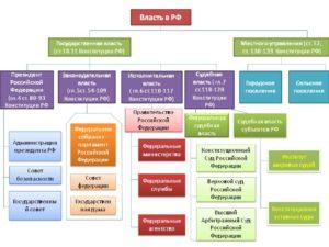 Что входит в законодательную власть рф. Законодательная власть: понятие, субъекты, функции