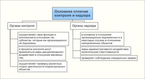 Понятие контроля и надзора. Разница между контролем и надзором