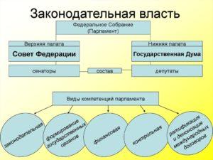 Функции законодательной власти рф по конституции. Законодательная власть