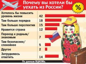 Самые простые страны для иммиграции. Способы эмиграции из России: как без денег уехать навсегда