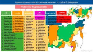 Сколько краев входят в состав российской федерации. Типы субъектов рф