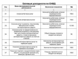 Классификатор кодов предпринимательской деятельности по патенту. Коды видов предпринимательской деятельности енвд