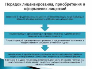 Порядок получения лицензии на лизинговую деятельность. Лицензирование лизинговой деятельности