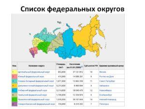 Какой субъект рф не входит. Список федеральных округов и субъектов российской федерации