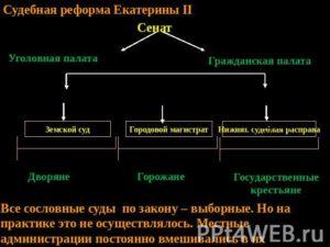 Судебный процесс при екатерине 2. Судебная реформа екатерины ii
