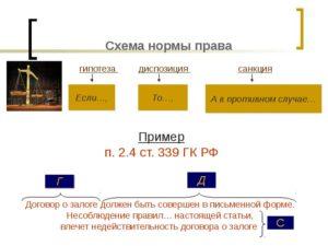 Виды диспозиций и санкций примеры. Какова гипотеза, диспозиция и санкцию ст.27 Конституции РФ