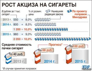 Как считается акциз на сигареты. Акцизы на табак в россии