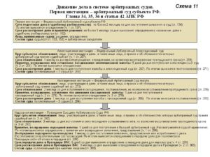 Обжалование решения районного суда сроки. Обжалование решения районного суда: сроки и порядок