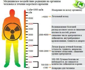 Смертельная доза облучения в рентгенах. Какая допустимая доза облучения для человека? Когда развивается лучевая болезнь