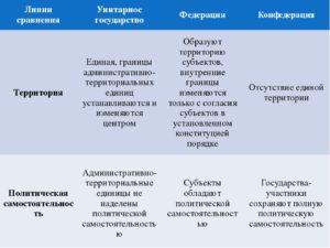 Сравнение федерации и конфедерации. Чем конфедерация отличается от федерации: сходство и различие данных политических образований
