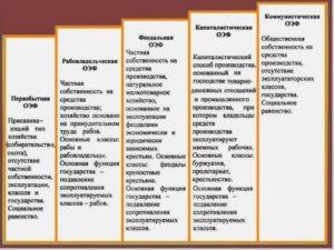 Теория общественно-экономических формаций. Первобытнообщинная формация