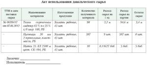 Отчет об использованных материалах образец. акт использования давальческого сырья