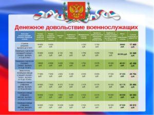 Срочная служба в россии и денежное довольствие. Как заработать деньги в армии солдату срочнику Сколько получает солдат срочник в году