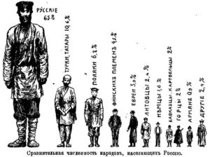 Сколько русских в мире: цифры, факты, сравнения. Русские - разделенный народ: половина русских живет за пределами России