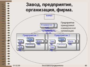 В чем разница между организацией и предприятием. Виды организаций. Фирма и предприятие. Предприятие как организация